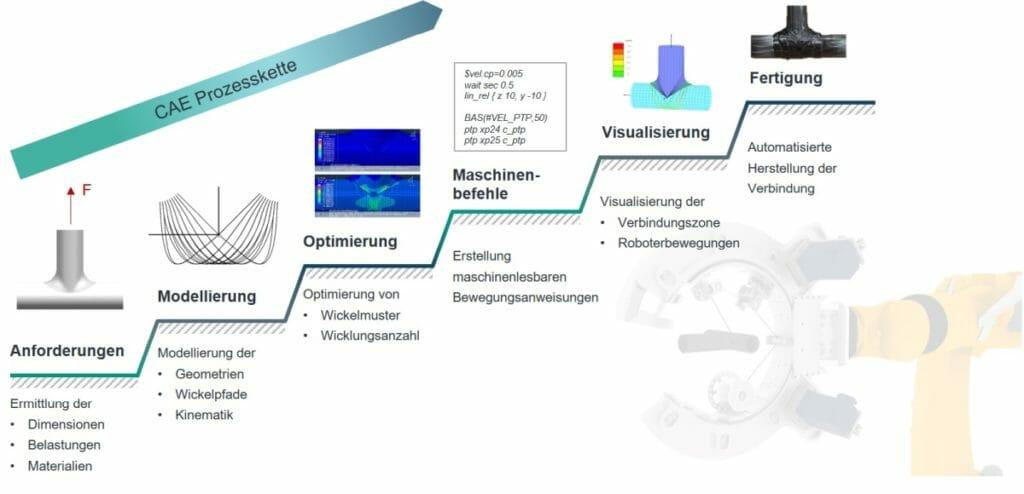 CAE-Prozesskette