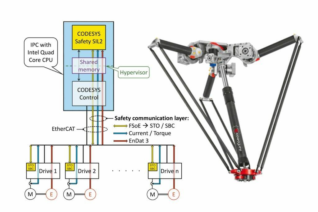 Kooperative Robotik: Technologiedemonstrator von SEW Eurodrive auf der SPS 2021