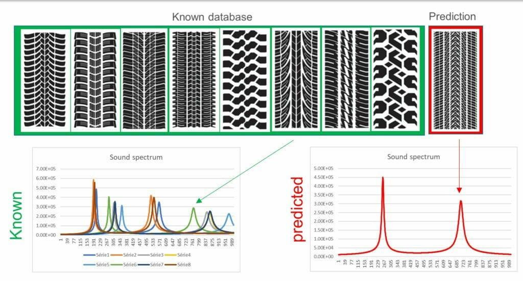 Mustererkennung erleichtert Zugang zu Simulationen