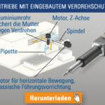 Eingebauter Verdrehschutz – Linearantriebe mit begrenztem Platzangebot optimieren