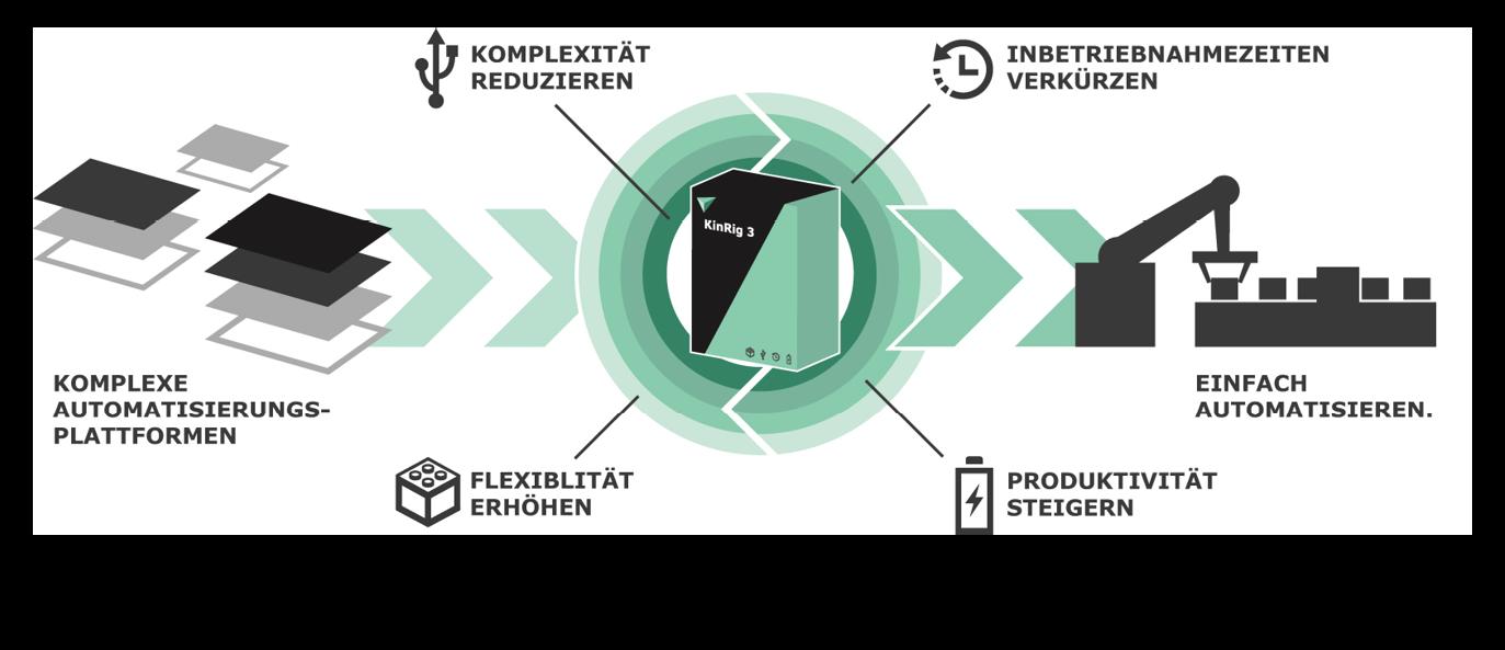 Automatisierungsplattform – KinRig – Maschine.