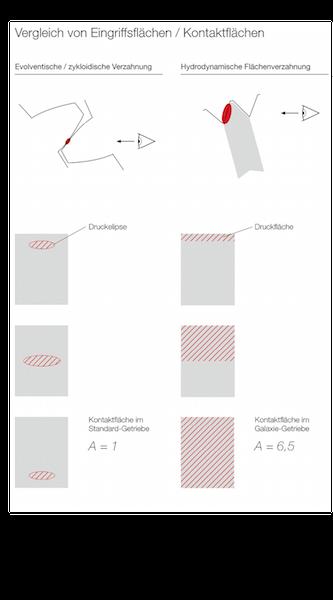 Die Verzahnungsgeometrie ist als logarithmische Spirale ausgeführt, wodurch der Zahneingriff nicht mehr wie bei Getrieben mit Zahnrädern als Linienkontakt erfolgt, sondern als Flächenkontakt.