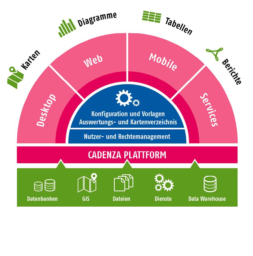 Übersicht über den Aufbau und die Zugänge der Cadenza-Plattform.