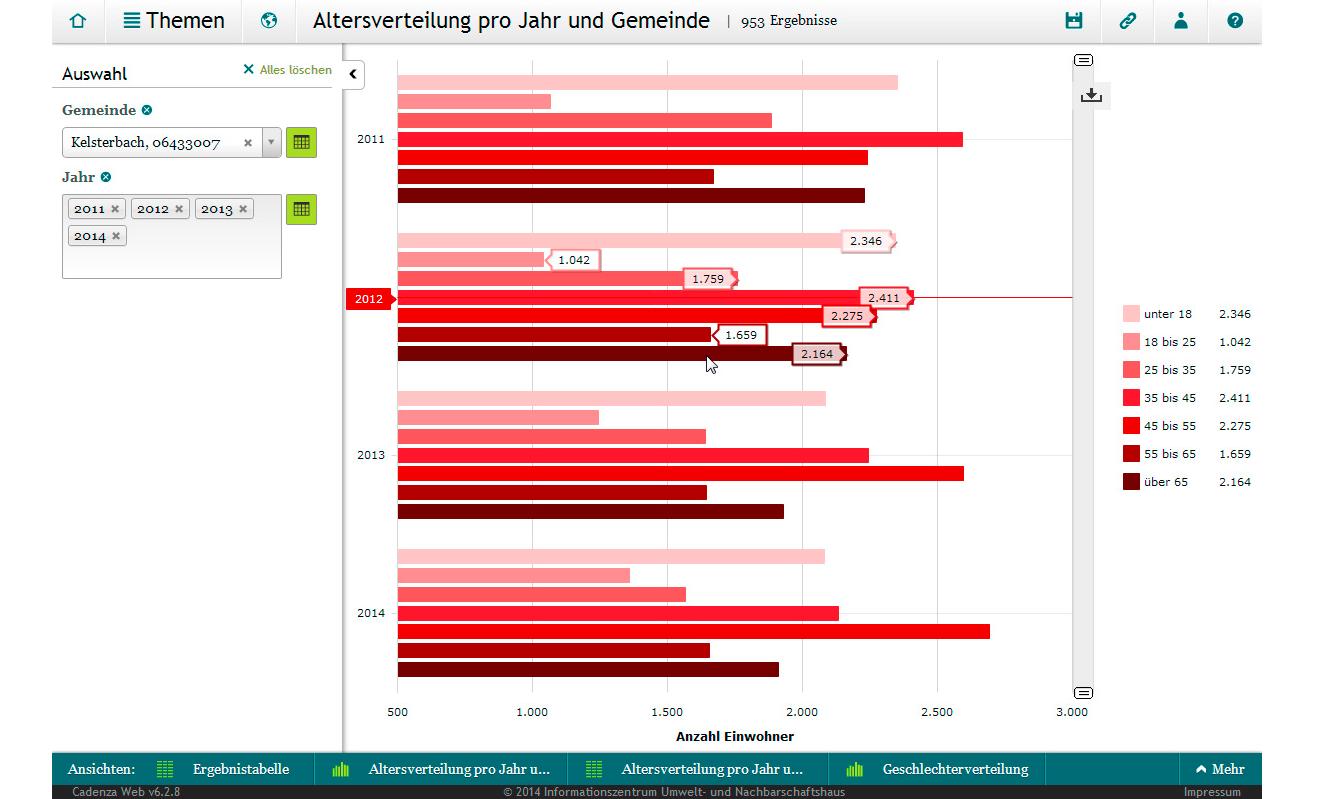 Dynamische Diagramme mit Cadenza Web. Im Beispiel: Altersverteilung pro Jahr und Gemeinde.