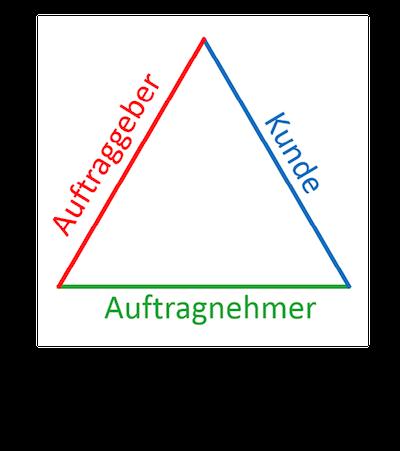 Magisches Dreieck des gemeinsamen Projektverständnisses.