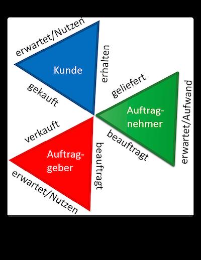 Projekt im Spannungsfeld der Sichtweisen.