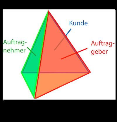 Gesamterfolg, die Projektpyramide.
