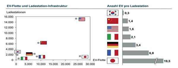 Die Länder sehen unterschiedliche Abdeckungsgrade im Verhältnis von Ladeinfrastruktur zum Fahrzeugbestand vor.