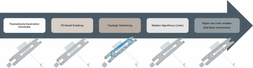 automatisierte Produktentwicklung: EDAG und ELISE kooperieren