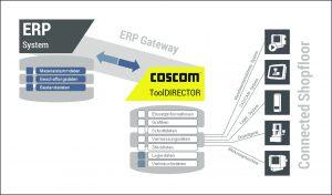 coscom-datenkommunikation-im-shopfloor