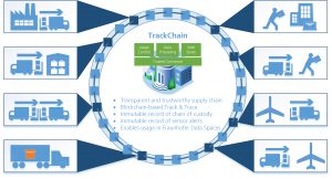 fraunhofer_ccit_visual-trackchain