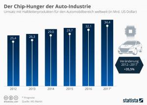 infografik_13268_umsaetze_mit_halbleiterprodukten_fuer_den_automobilbereich_n