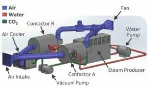 CO2-Abscheidung mit 3D-gedruckter Wärmetauscher-Technologie