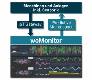 IIoT-Plattform zur vorausschauenden Instandhaltung