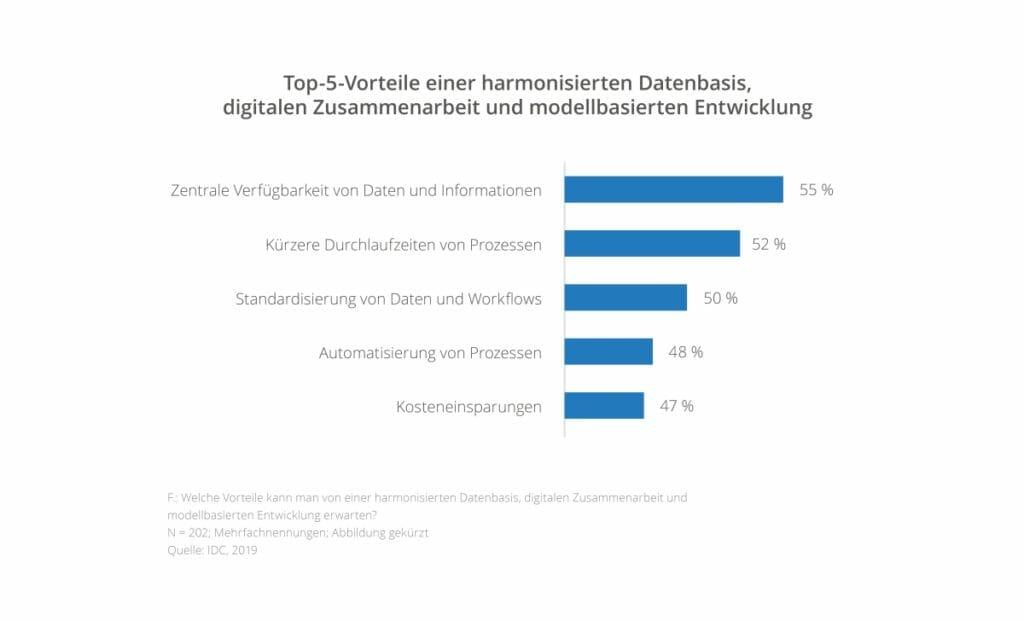 Digitaler Wandel: Harmonisierte Datenbasis