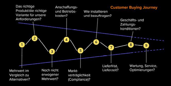 Produktkonfiguration bei Industriegütern