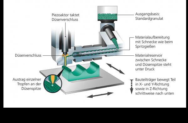 Bild 1: Das Arburg-Kunststoff-Freiformen (AKF) basiert auf flüssigen Kunststofftropfen. Ausgangsmaterial ist qualifiziertes Standardgranulat, das in einer Plastifiziereinheit aufgeschmolzen wird.