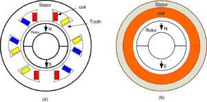 Bürstenlose DC-Motoren: Genutet vs. nutenlos