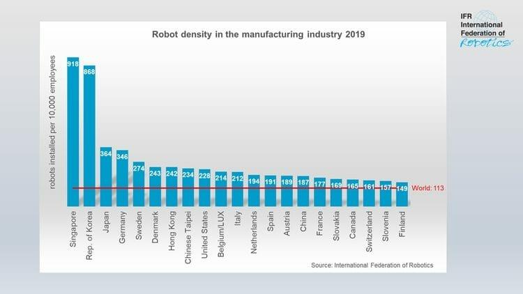 Industrie-Roboter: Roboterdichte nach Ländern