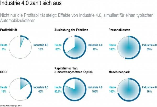 Grafik Industrie 4.0 zahlt sich aus