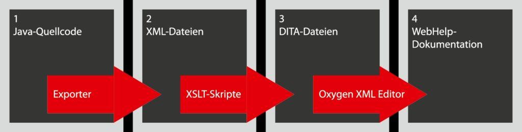 Technische Dokumentation Software