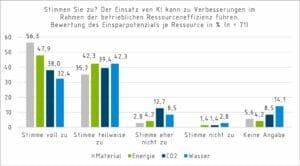 Ressourceneffizienz durch künstliche Intelligenz: Neue Studie des VDI ZRE
